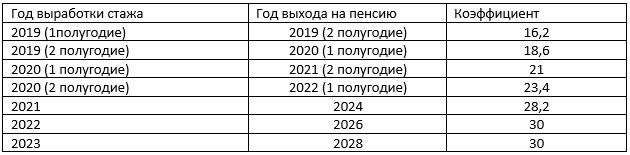 Когда снизят пенсионный возраст в России обратно: пойдет ли Путин на уменьшение, свежие новости