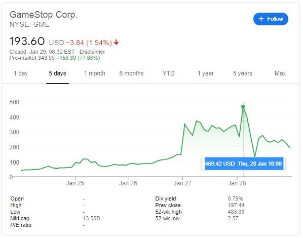 GameStop Stock Growth Chart