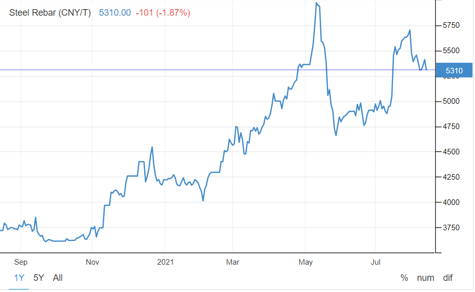 рост цен на сталь