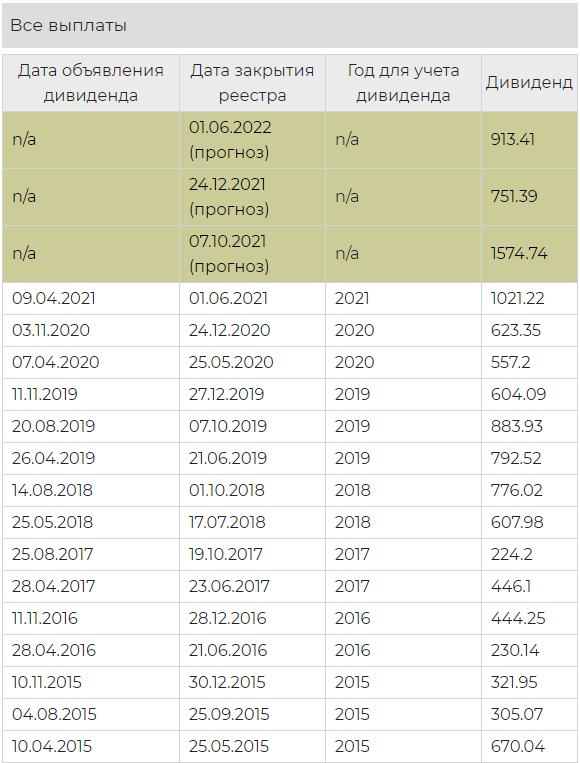 Когда выплаты дивидендов «Норникель» в 2022 году