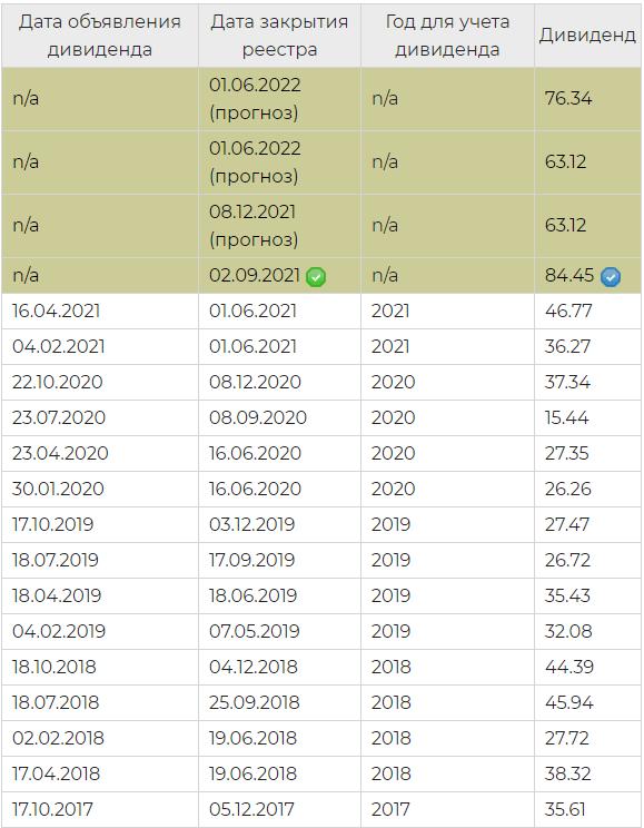 """До какого числа нужно купить акции """"Северстали"""", чтобы получить дивиденды в 2022 году"""