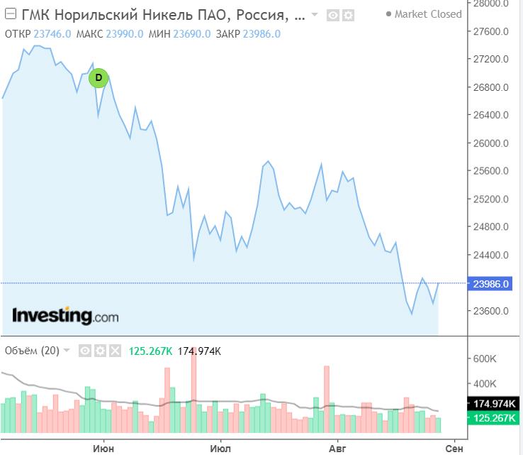 """Прогноз дивидендов """"Норникеля"""" в 2022 году"""