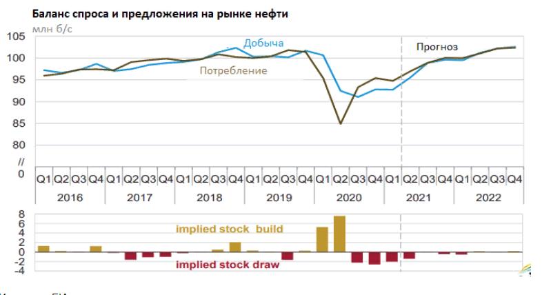 "Прогноз дивидендов ""Сургутнефтегаза"" в 2022 году"