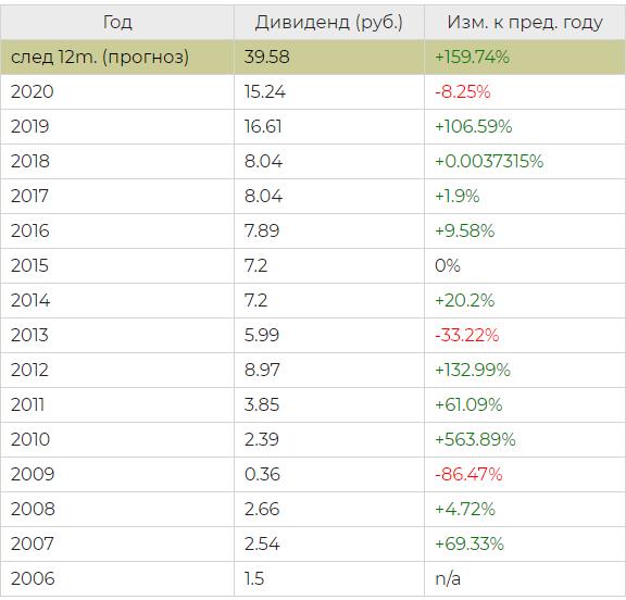 Дивиденды российских компаний в 2021 году - самые высокие по акциям