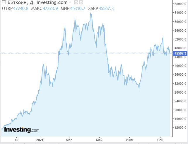 Курс биткоина к доллару — прогноз на 2022 год