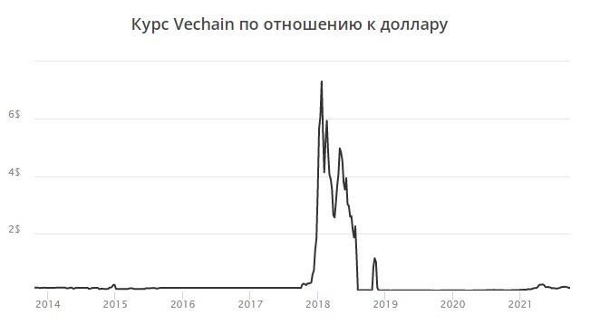Криптовалюта VeChain - перспектива и прогноз на 2022 год